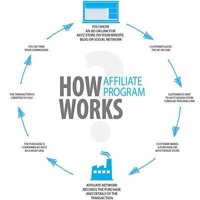 Ikut Program Afilasi Untuk Dapat Materi Bloging