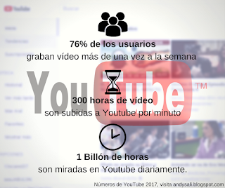Estadísticas de Youtube