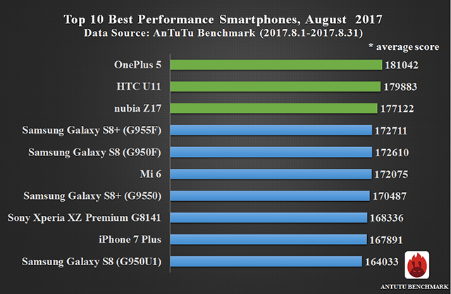Top 10 Smartphones on AnTuTu In August 2017