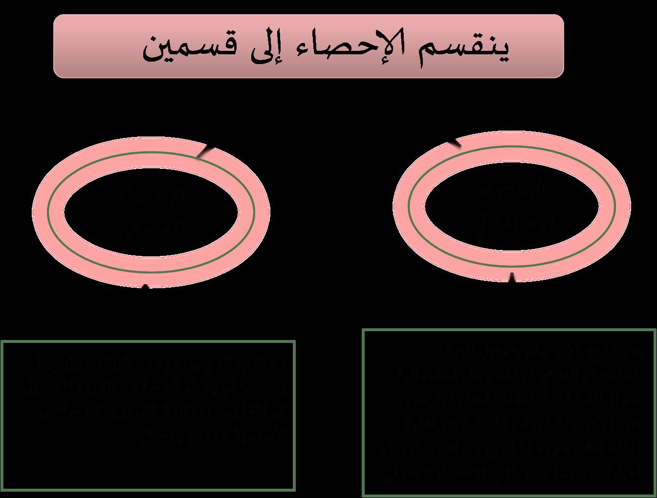 Statistics الاحصاء