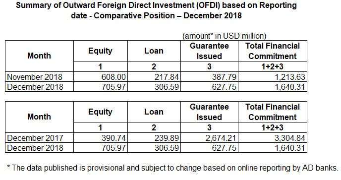 [RBI] Outward Foreign Direct Investment (OFDI) for December 2018