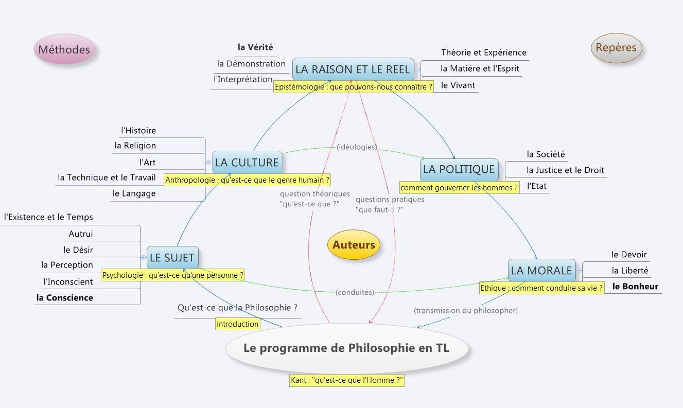 Dissertation philosophique gratuite