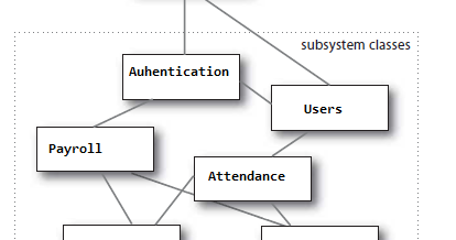 Programming Concepts Help: Design Patterns : Facade Pattern