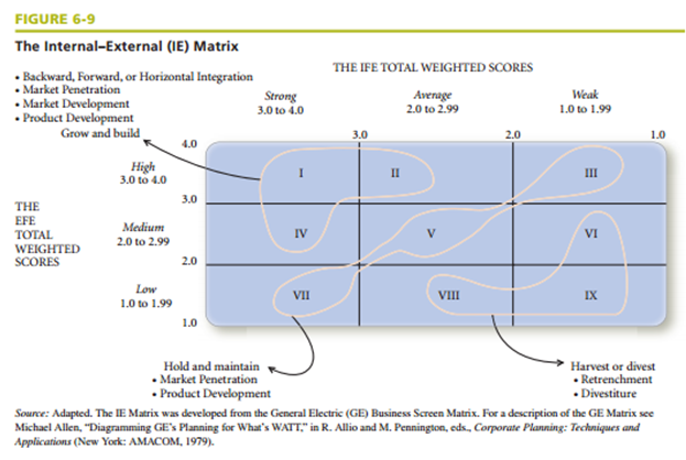 macy s efe matrix External factor evaluation matrix allows for summarizing and evaluating external factors evaluate how firm's existing strategies respond to each factor five steps.