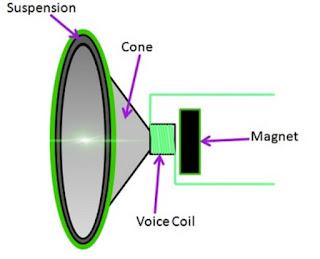 Prinsip kerja loudspeaker