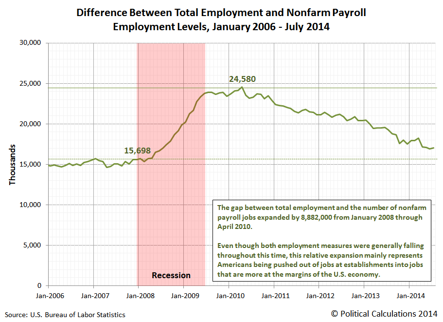 Difference Between Total Employment and Number of Nonfarm Payroll Jobs, January 2006 through July 2014