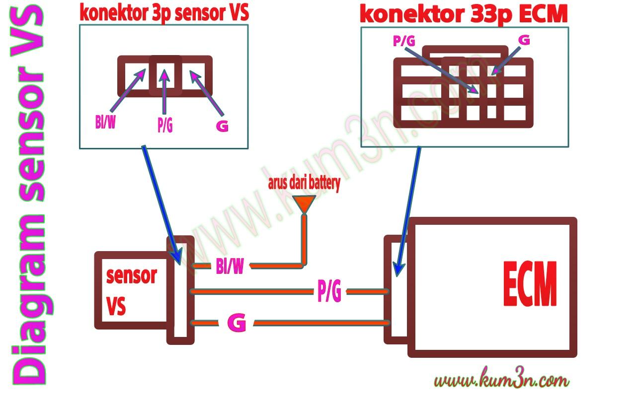 Diagram    sensor VS  sensor sinyal kecepatan motor Honda PGM