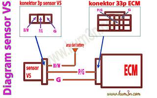 Diagram sensor VS: sensor sinyal kecepatan motor Honda PGM FI  Kum3nCom
