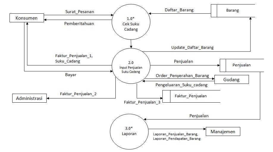Luscious of Me: Tugas Kampus (RPL) : Sistem Informasi ...