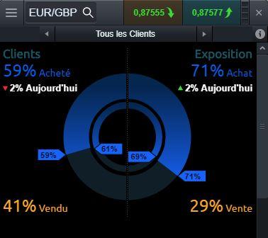 Sentiment client 02/04/18 CMC markets