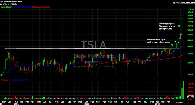 Tesla (TSLA) stock chart: 2013 breakout