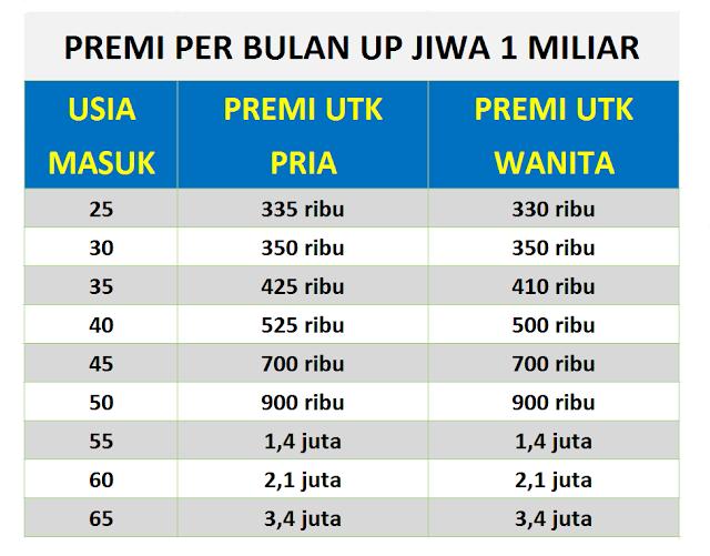 tabel premi UP Jiwa 1 Miliar untuk usia 25 - 65 tahun