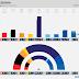 CZECHIA · STEM poll: KSČM 7.6% (15), PIRÁTI 13.1% (29), ČSSD 6.6% (14), KDU-ČSL 5.1% (7), ANO 35.7% (95), STAN 4.6%, TOP 09 4.9%, ODS 12.4% (25), SPD 6.9% (15)