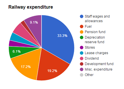 Railway Expenditure