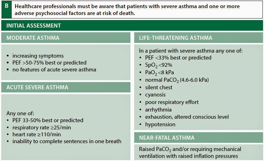 asthma nice guidelines adults