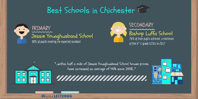 Best schools in Chichester