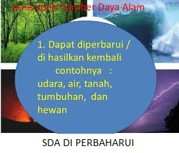 Pelajaran SD dan Ilmu Pengetahuan: Materi Sumber Daya Alam ...
