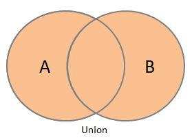 union-of-sets