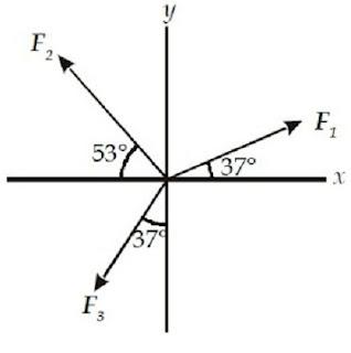 Contoh soal resultan ketiga vektor pada sumbu x dan sumbu y - berbagaireviews.com