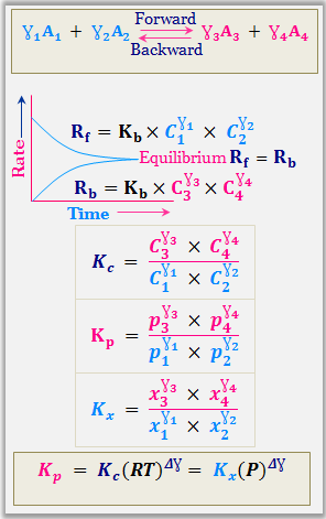 Mathematical expression of law of mass action.
