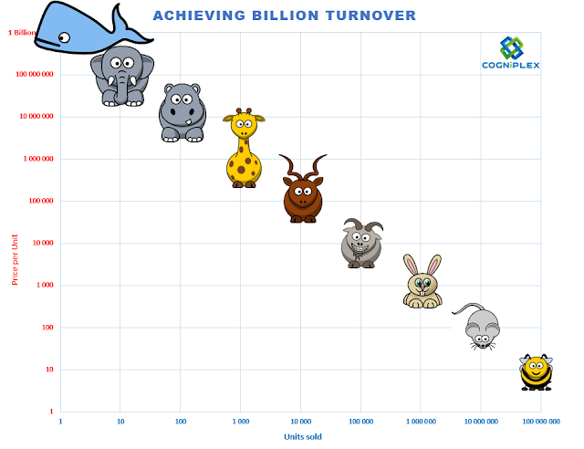 Billion Turnover Mascot Matrix