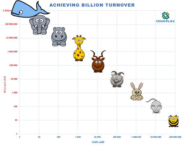 Billion Turnover Mascot Matrix