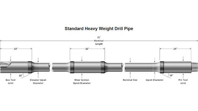 HEAVY WEIGHT DRILL PIPE definition function