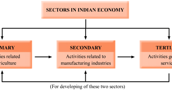 Sectors Of Indian Economy Primary Secondary Tertiary Gk Planet
