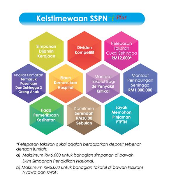 10 Keistimewaan SSPN-i Plus