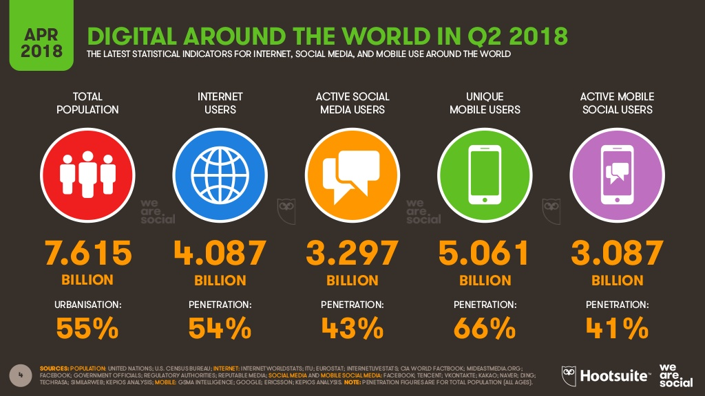 digital around the world in q2 2018