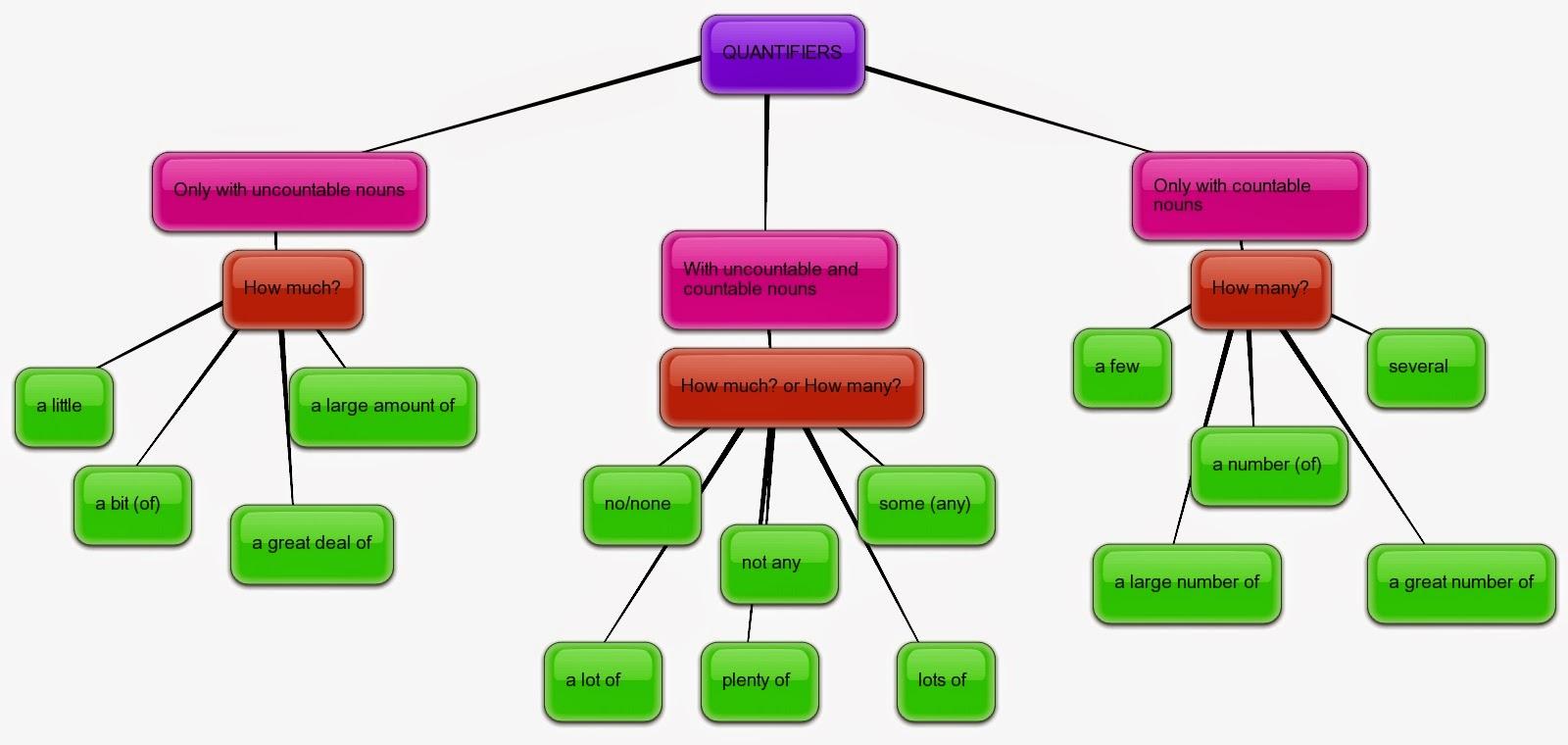 also the interactive english classroom quantifiers chart rh theinteractiveenglishclassroomspot