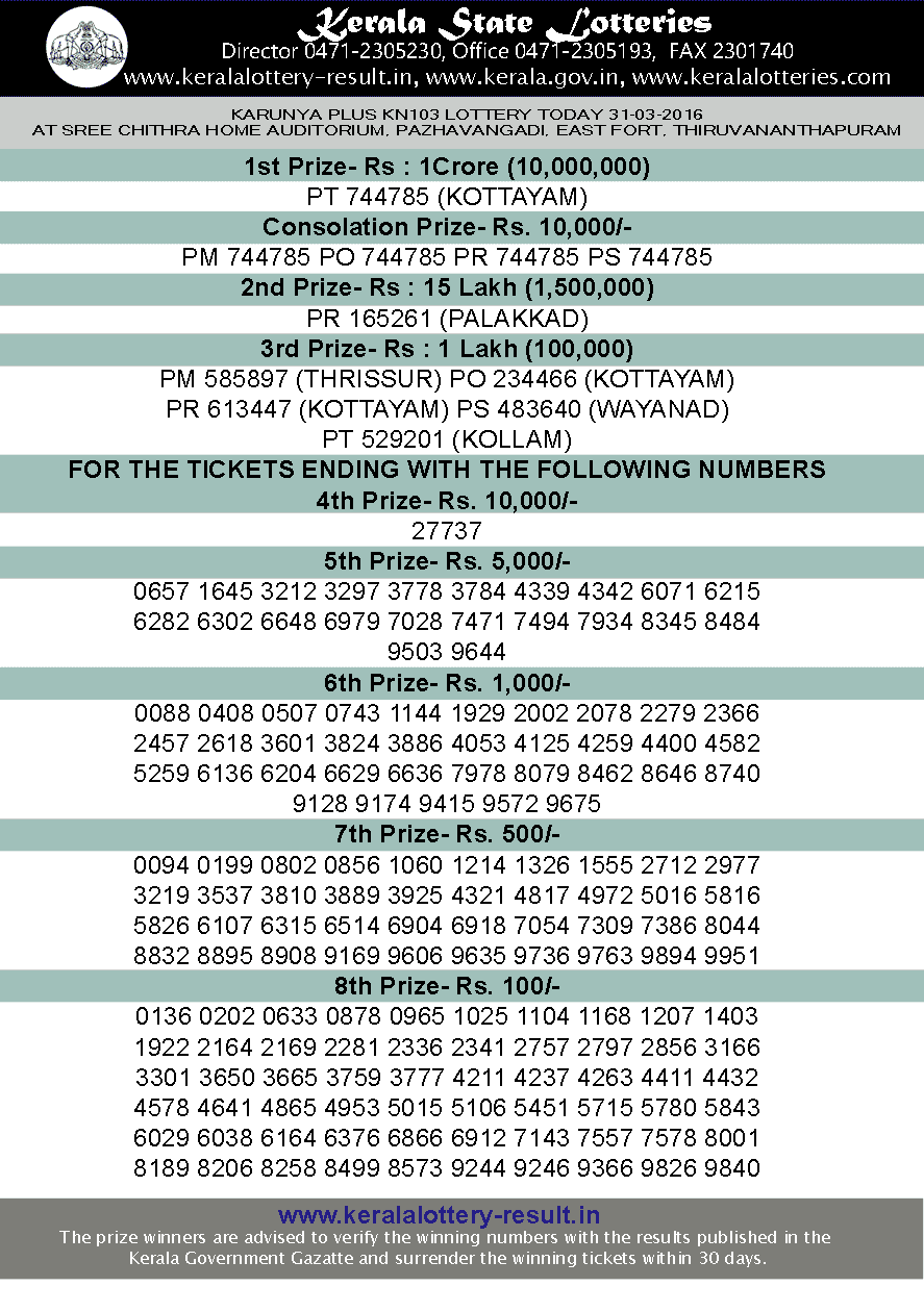 Kerala lottery result, Karunya Plus Lottery result, Karunya Plus KN-103 lottery result, Today's Karunya Plus KN103 Lottery result, 31-03-2016 Karunya Plus Lottery result, Kerala lotteries Karunya Plus-KN 103 result, Kerala Karunya Plus Lottery Result KN 103 today 31/03/2016