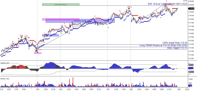 Elliott wave trading signals