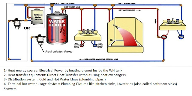 Hot Water System Components