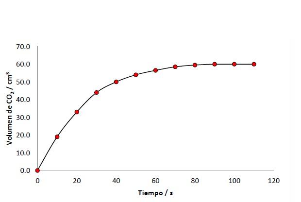 Volumen de CO2 desprendido en función al tiempo de reacción
