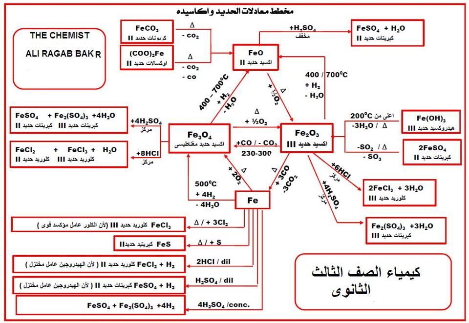 مراجعة أستاذ حسام السويفي في الكيمياء 2017- العناصر الانتقالية للثانوية العامة