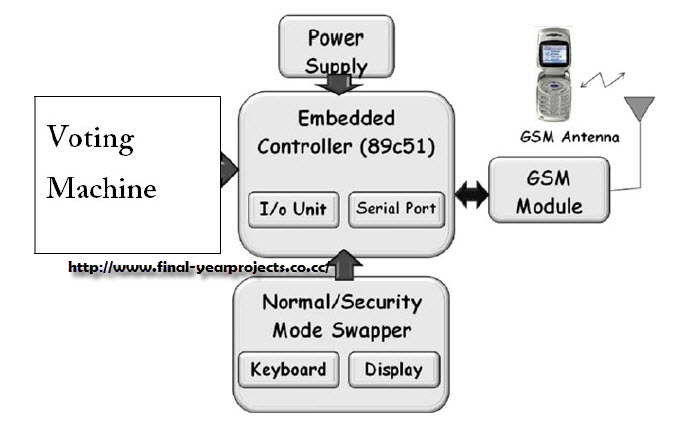 Gsm Based Voting Machine System Ece Project Report Free Final Year