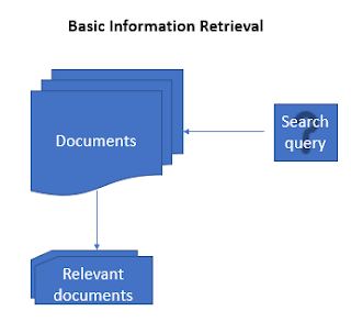 information retrieval document search using vector space model in R