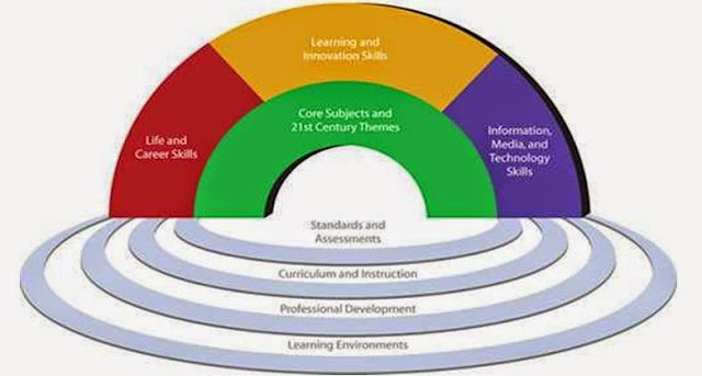 Kualifikasi Sumber Daya Manusia (SDM) Abad XXI