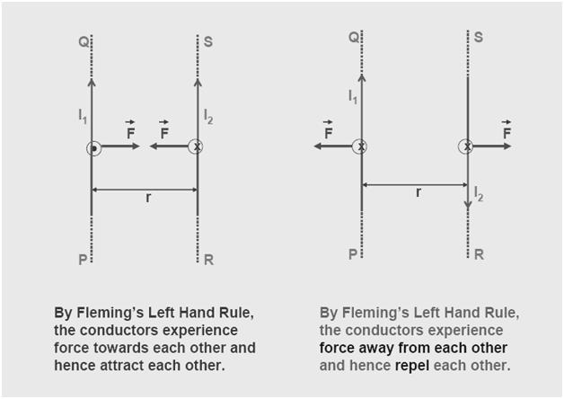 Force between 2 parralel current carrying Homework Sample - August