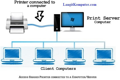 Cara Printer Sharing Windows 7 dan XP, LAN dan WiFi