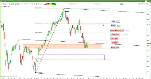 Analyse chartiste cac40 $cac [29/06/18]