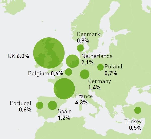 FMCG in Europe