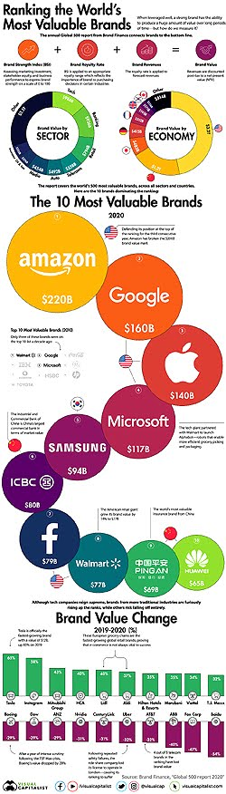 Ranking the Most Valuable Brands in the World 2020. v8 by: Visual Capitalist