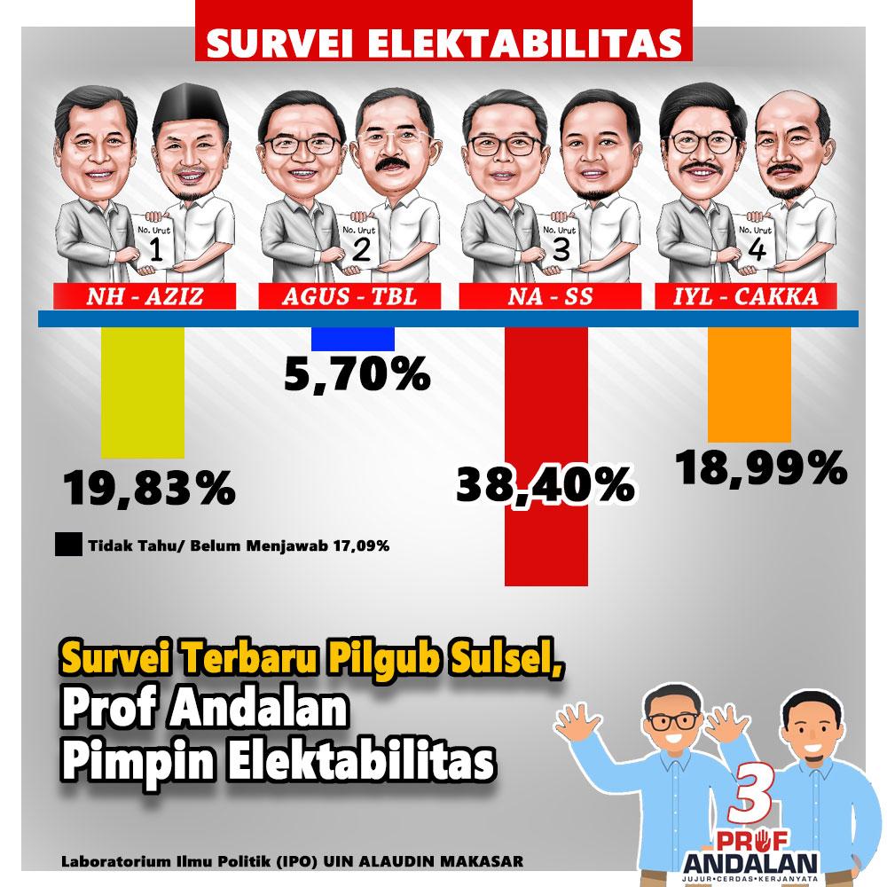 Survey Terbaru Pilgub Sulsel, Prof Andalan Pimpin Elektabilitas