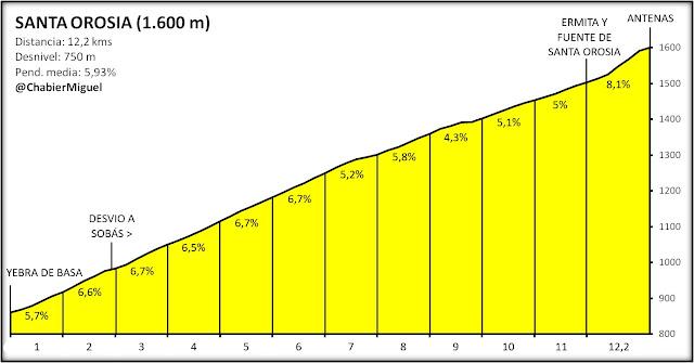 Altimetría de Santa Orosia