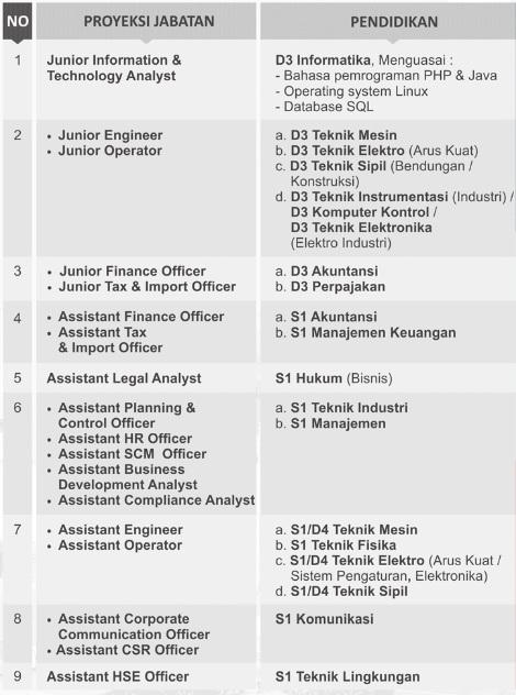 Lowongan Kerja PT PJB tahun 2017