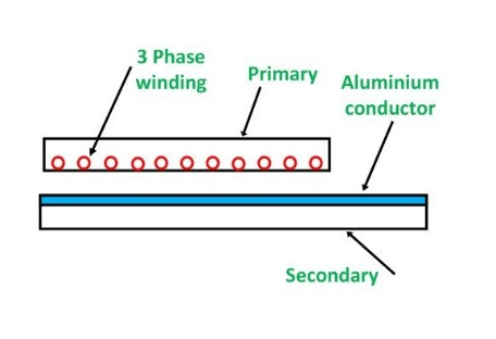 Linear Induction Motor Etrical