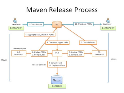 How to learn Maven in 2018 using online course