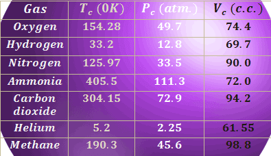 Critical constants of gases of some commonly used gases